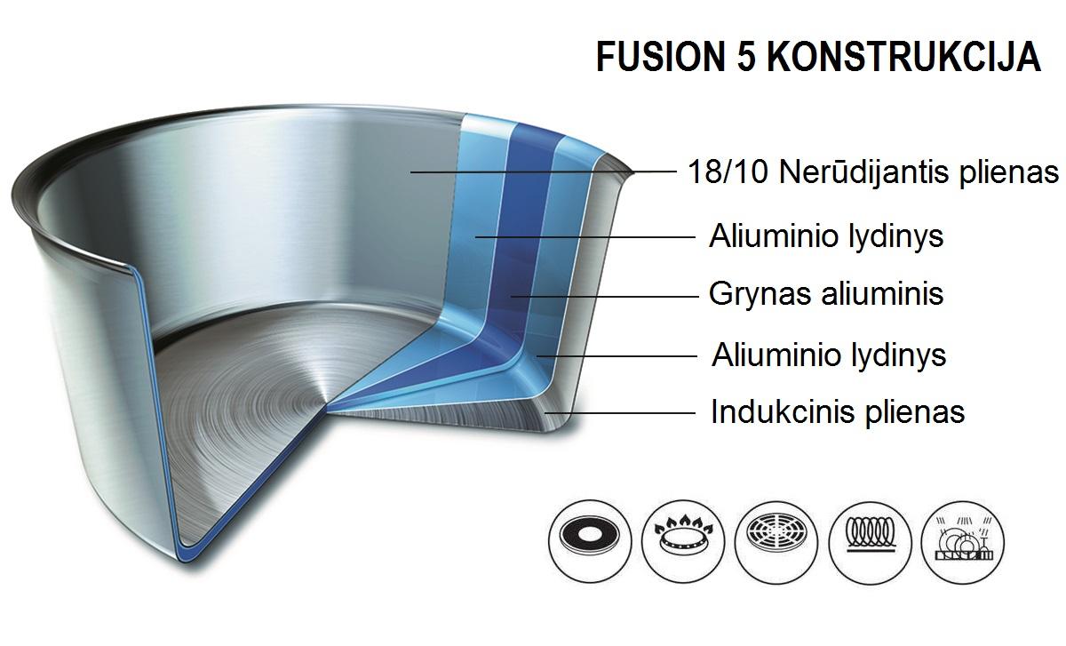 Fusion5 konstrukcija
