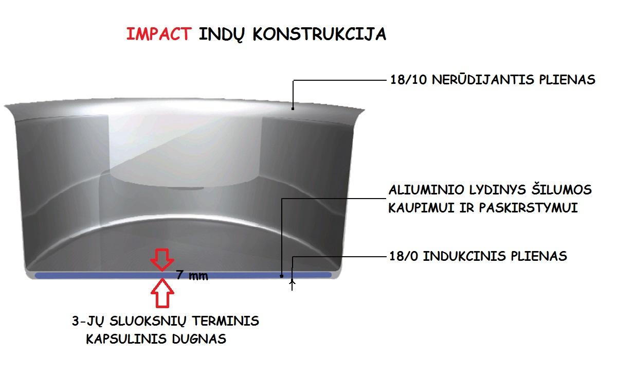 IMPACT konstrukcija
